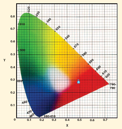 X Y Z Values And Yxy Color Space 3nhcolorimeter