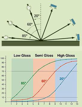 Ba góc đo độ bóng 20, 60, 85